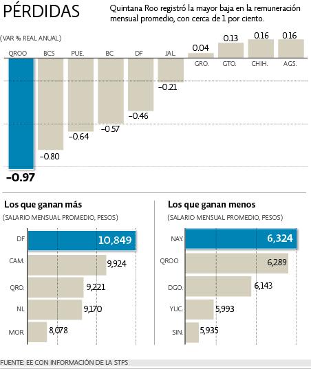 SOCAVAN EL SALARIO EN QR: Durante el 2013, 'logra' Borge la mayor contracción del salario mensual en todo México